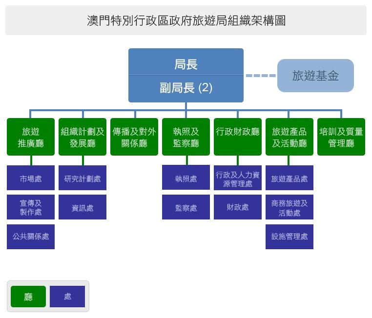 澳門特別行政區政府旅遊局組織架構圖