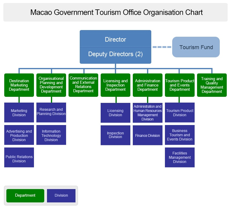 Macau Government Tourist Office Organisation Chart