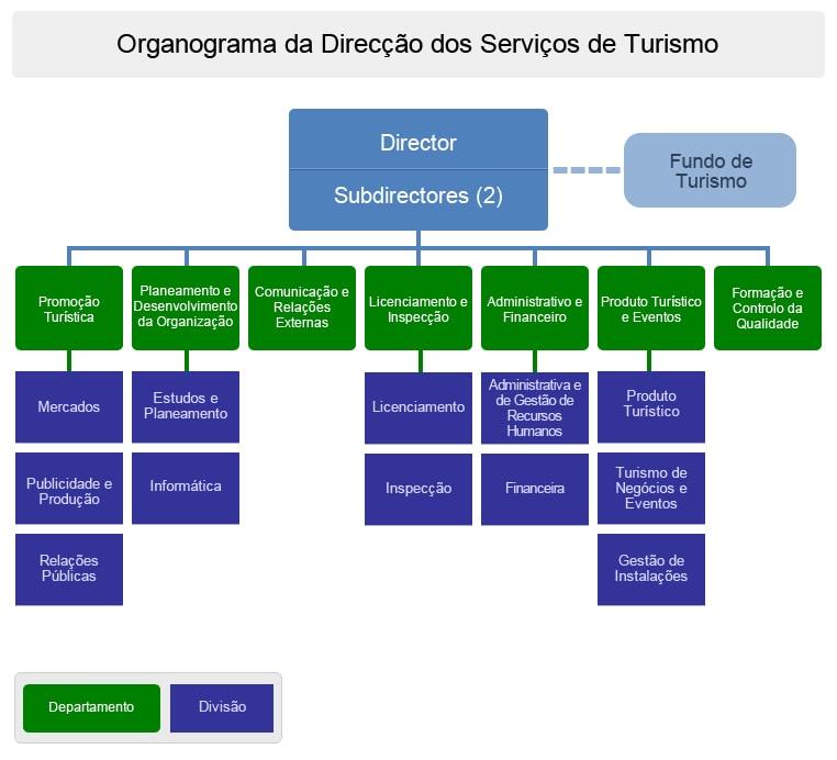 Organograma da DST